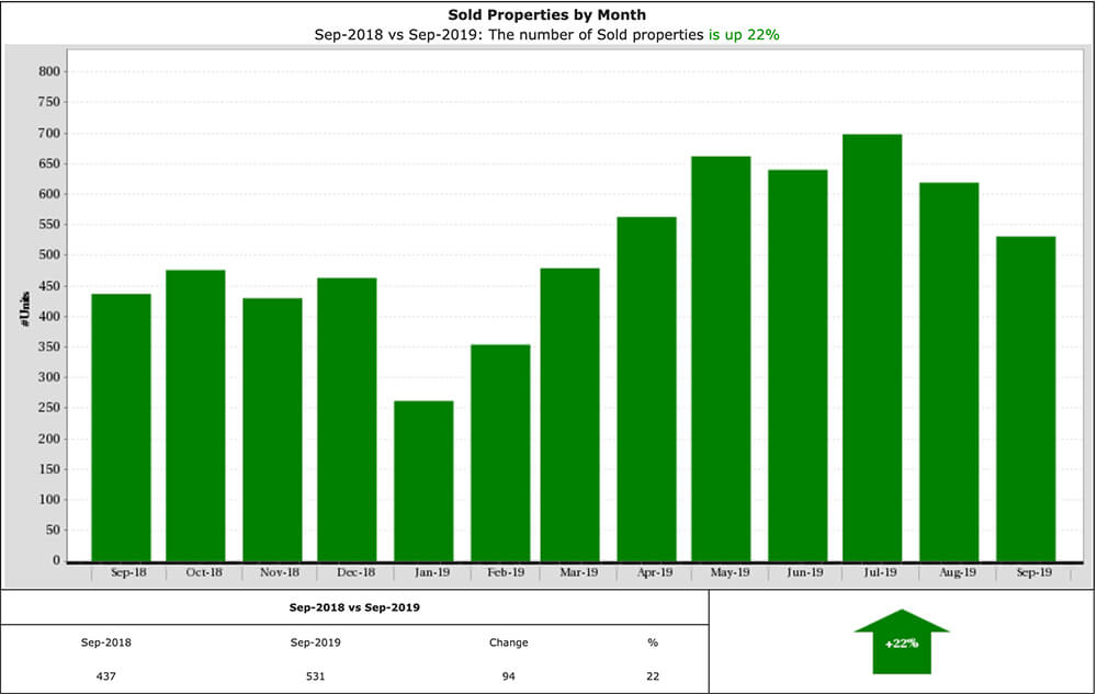 graph showing sold properties in Katy, TX