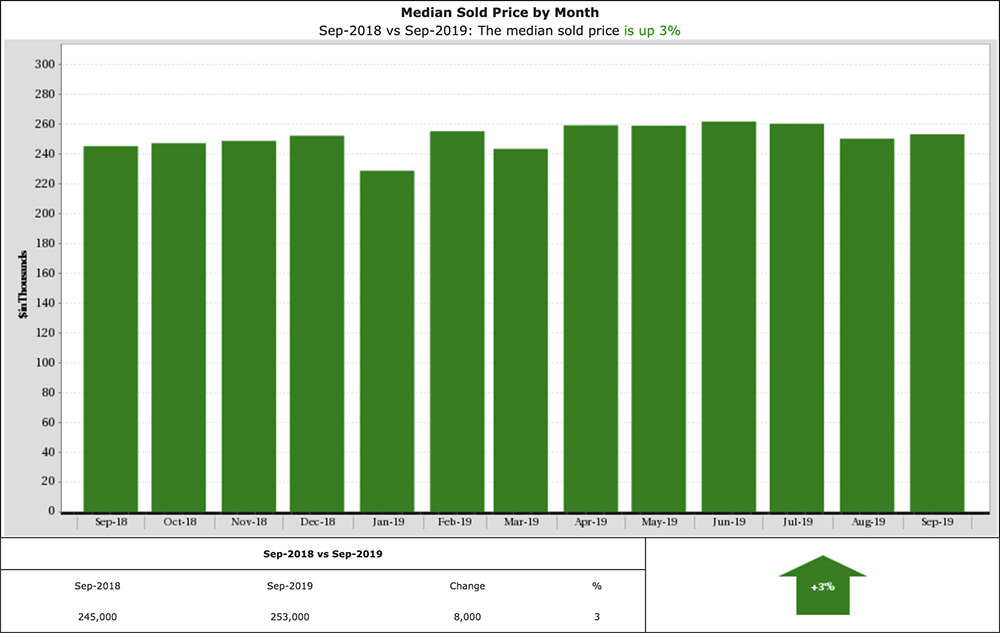 Graph Of Sold Homes in Katy Tx