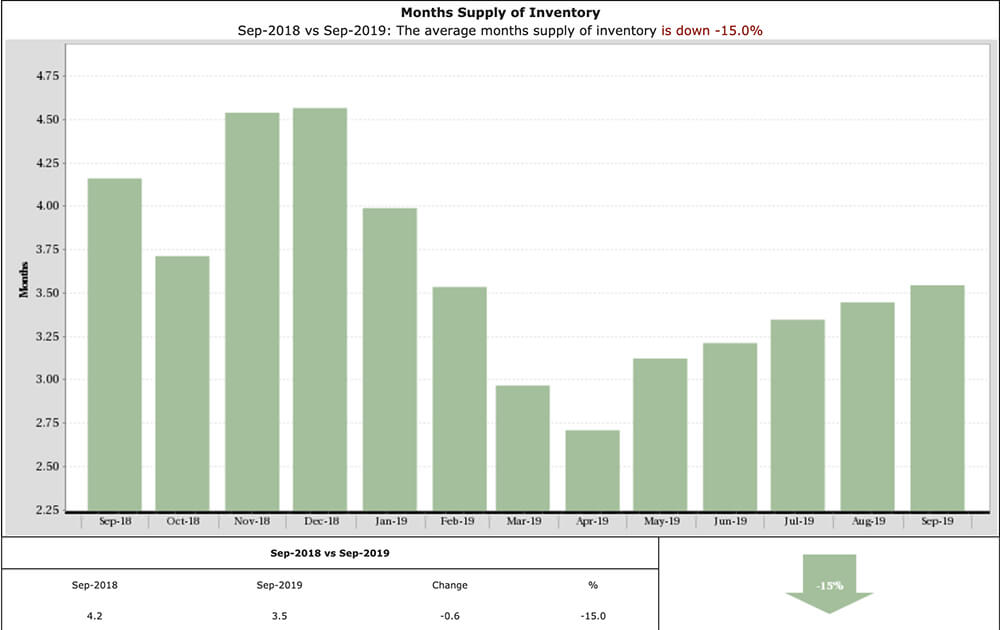 Graph for the amount of home inventory ofr Katy,TX
