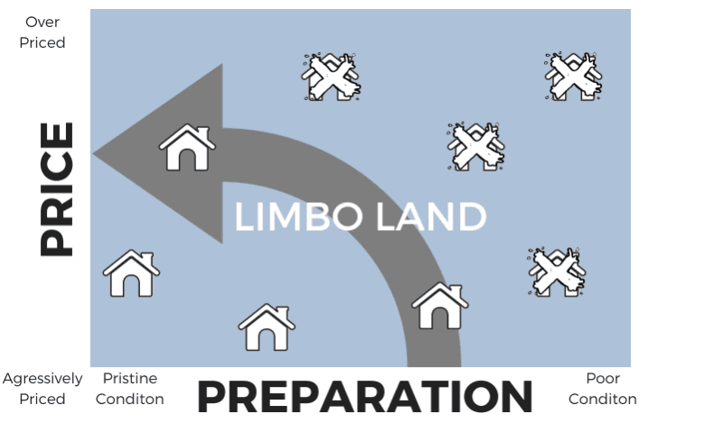 Graphic demonstrating Home Price and Amount of Preparation